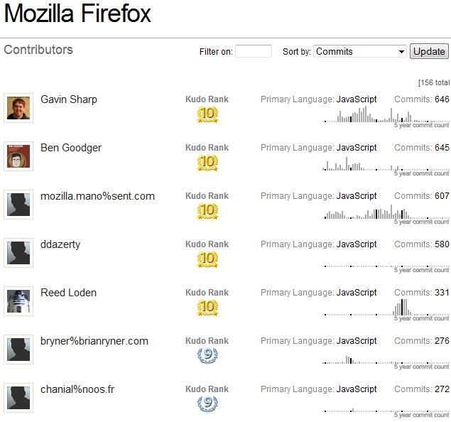 Firefox Kudos